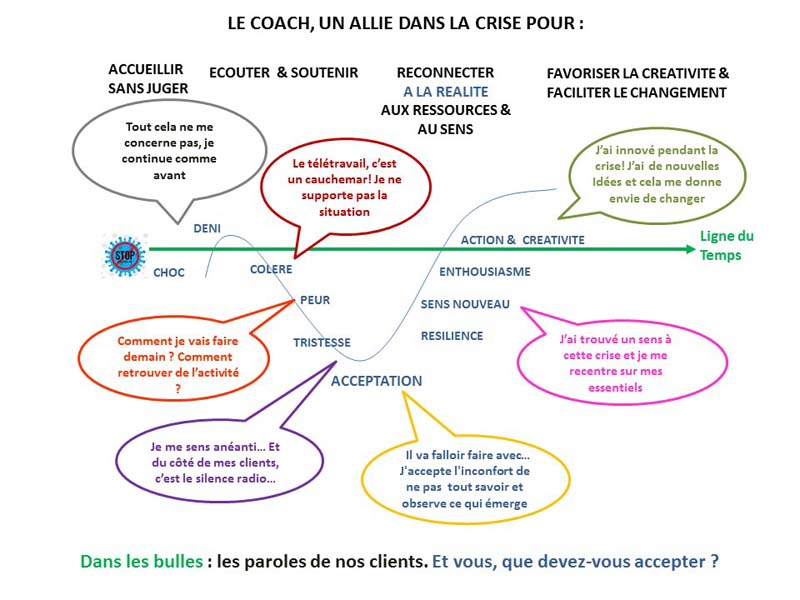 coach un allie dans la crise. Accepter emotions